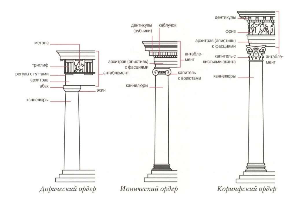 Энтазис нужен был для того, чтобы издалека колонны не смотрелись тонкими и 3 ступени снизу - стереобат и столобат, потом ордерные колонны - они стояли просто на стилобате, без базы